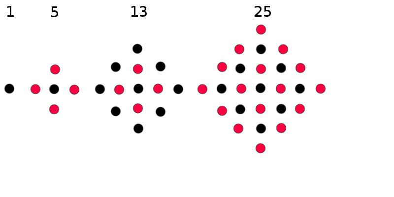 13 Quadrato Numero quadrato centrato