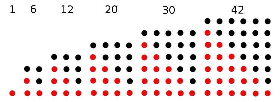 Numeri triangolari 2